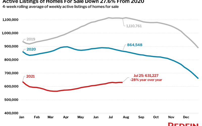 Housing Market Update: Pending Sales Post Smallest Increase in Over a Year